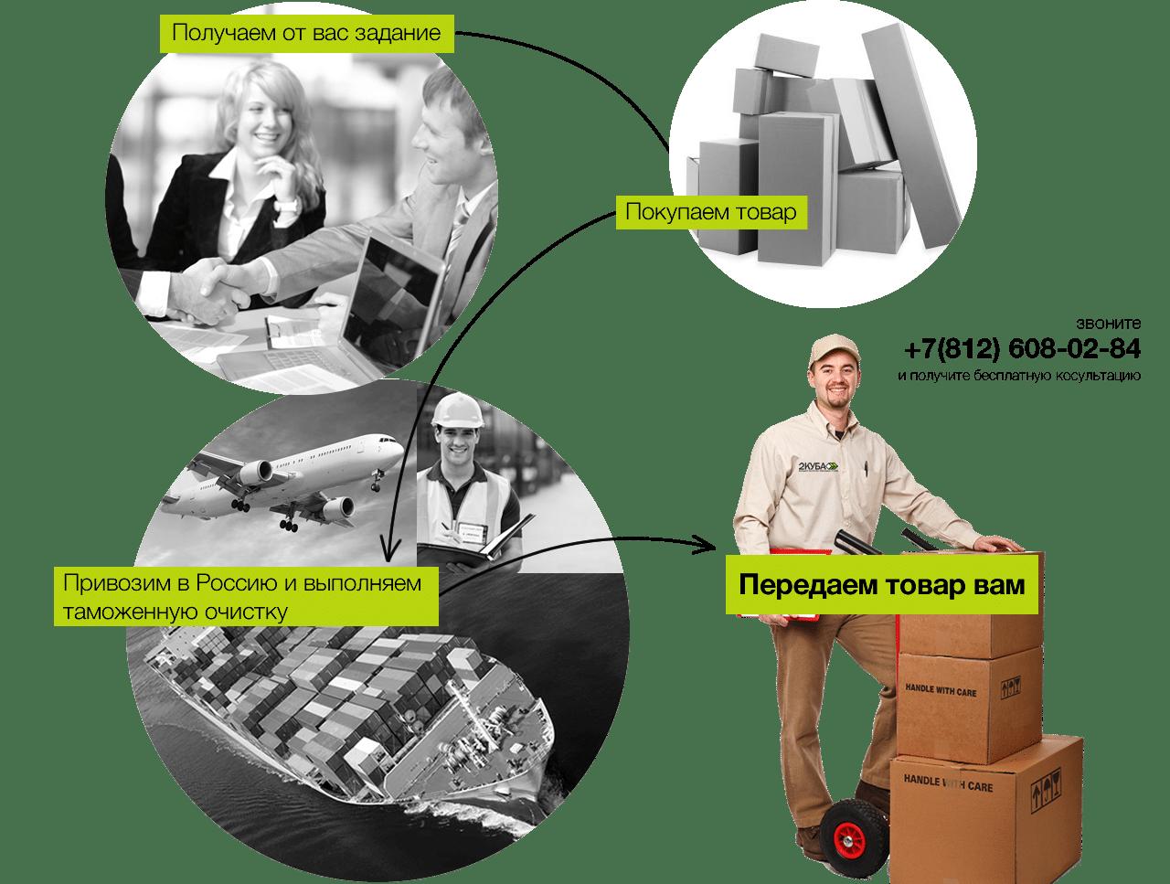 Схема работы доставки из-за границы